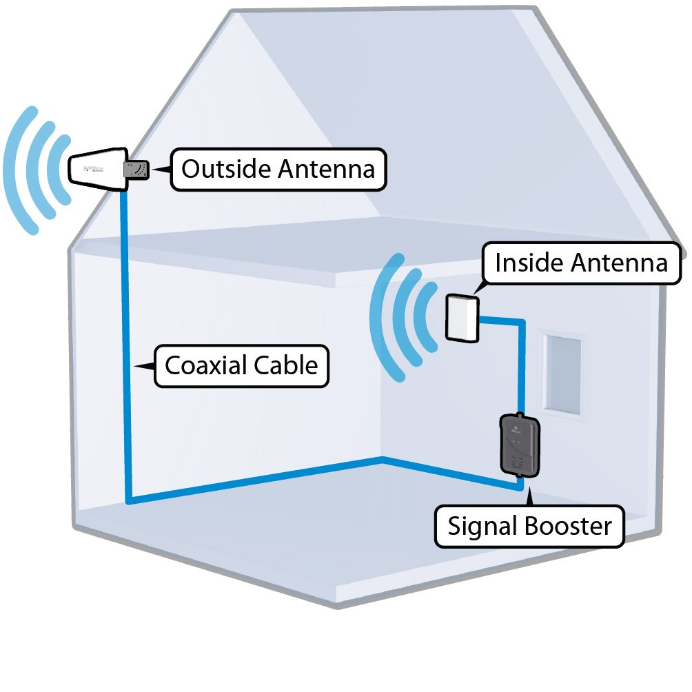 Automated Solutions - signal booster - home cell reception - cell phone signal boosting - Encinitas, San Diego, La Jolla, Rancho Santa Fe